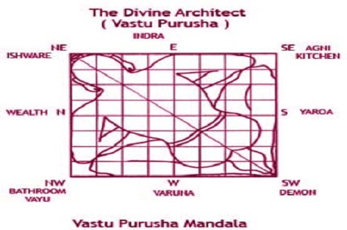 Vastu Services Astrologer Shastri