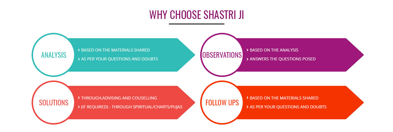 why-choose-shastri-ji